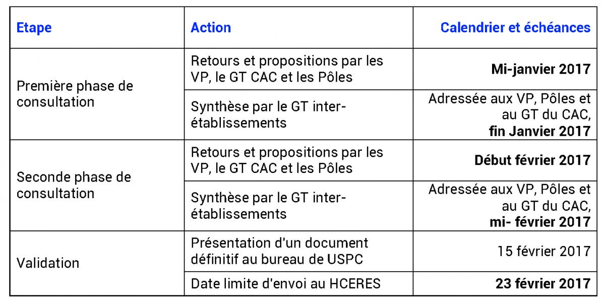 Sorbonne Calendrier.2017 Evaluation De Uspc Par Le Hceres Universite